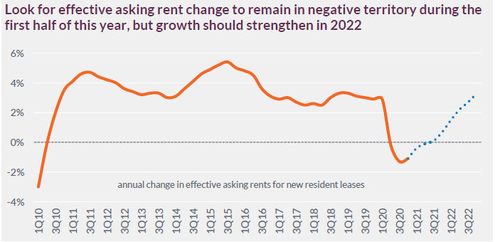 forecast rent growth