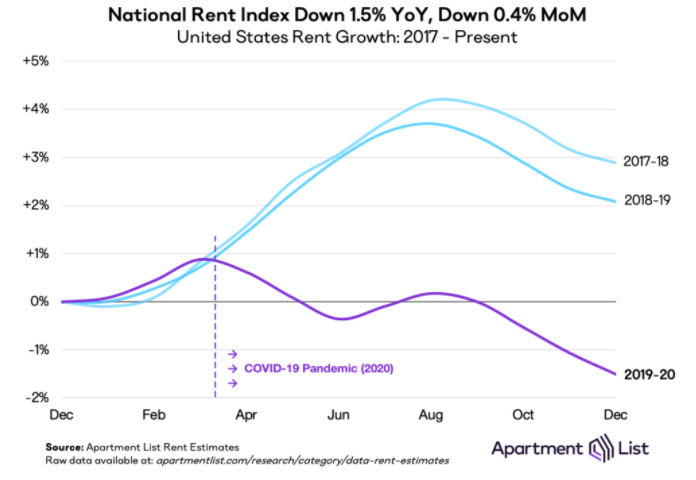 rent growth trends