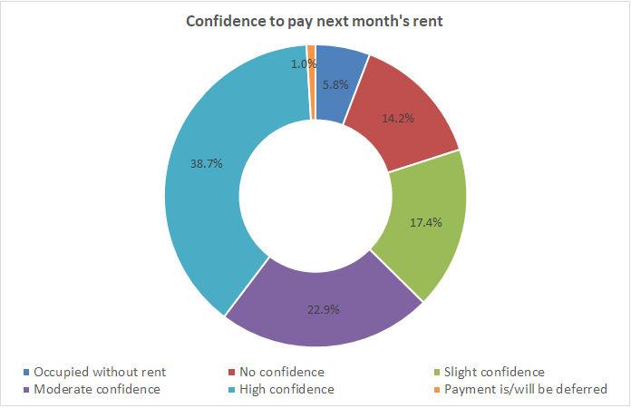 renter confidence
