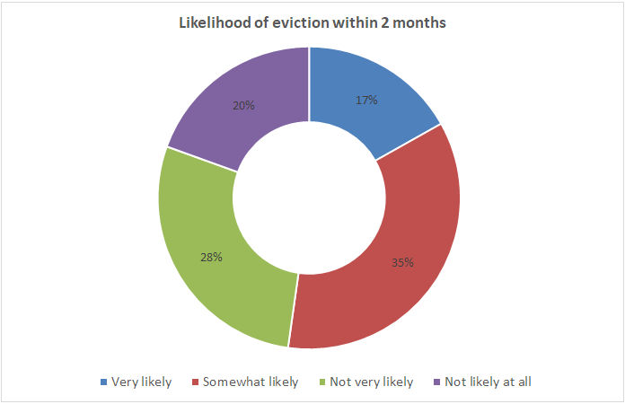 eviction expectations