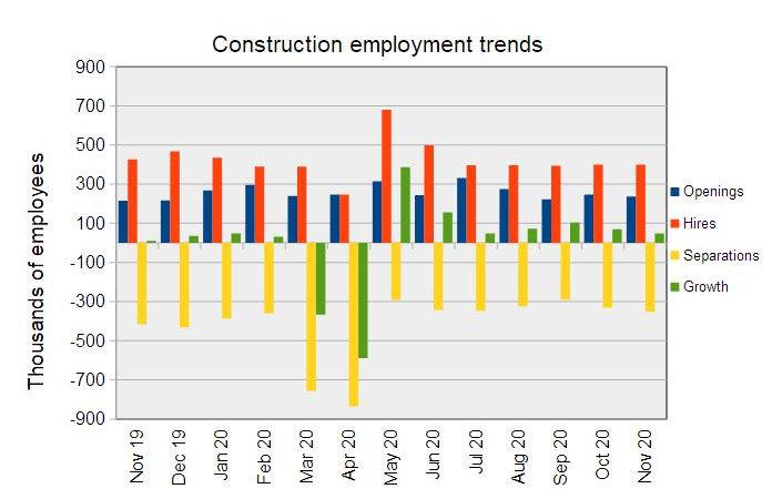construction jobs market