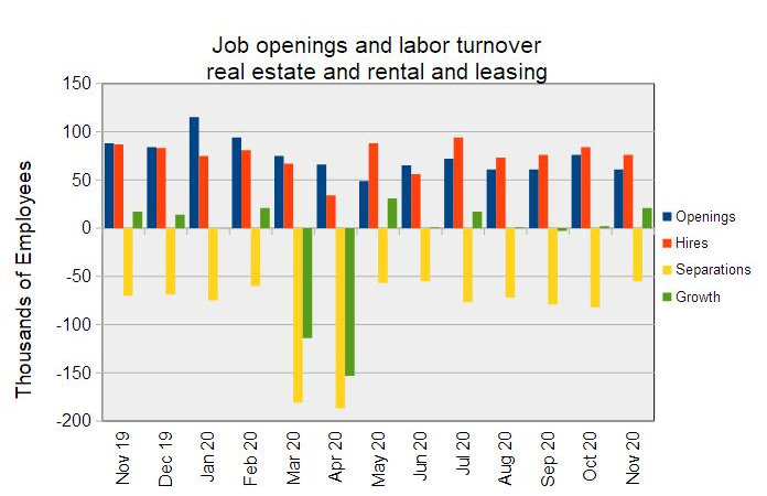 rental and leasing employment