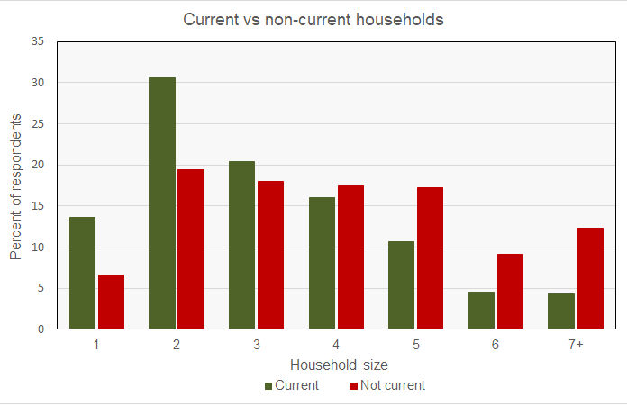 Pulse household income