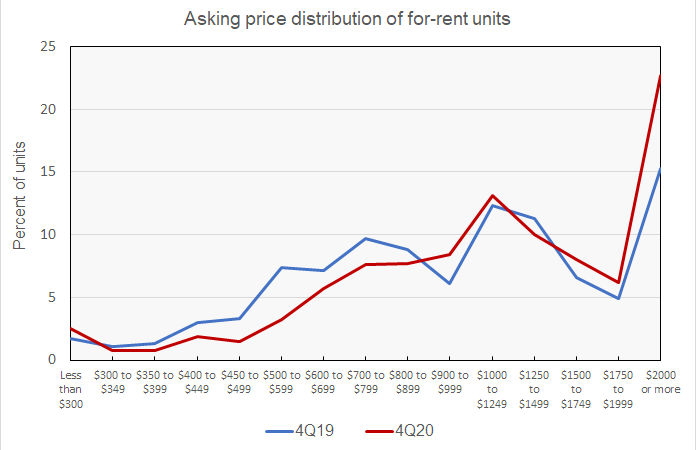 rental housing price distribution