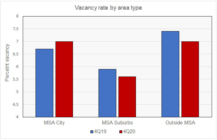 rental housing vacancy by area