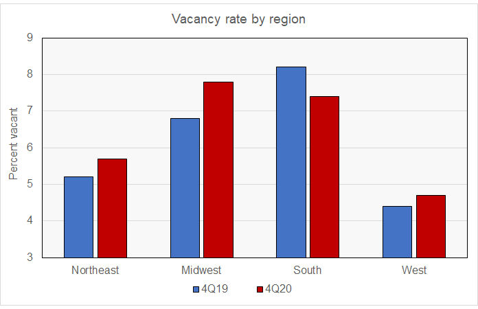 rental housing vacancy by region