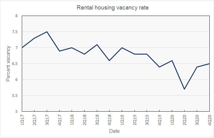 rental housing vacancy trend