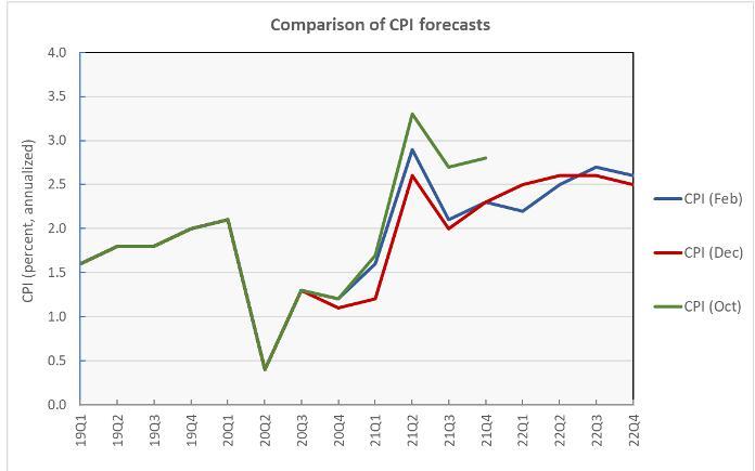 CPI forecast