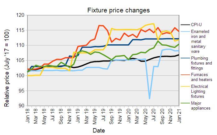 construction fixture prices