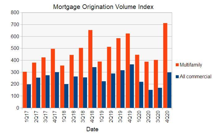 multifamily mortgage originations