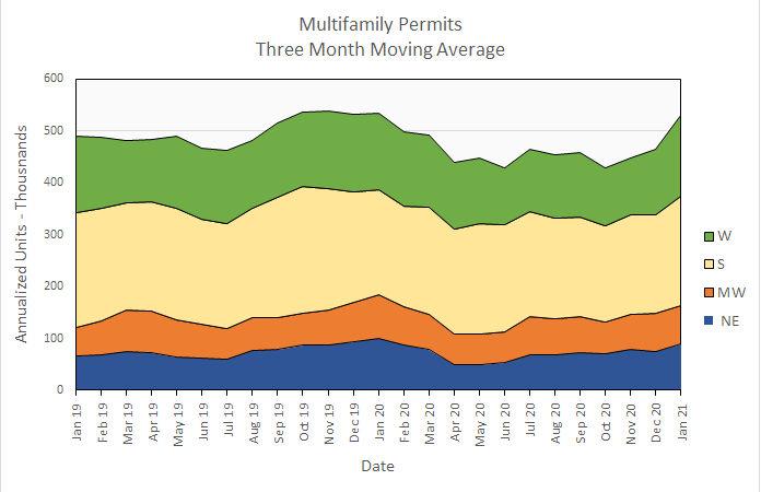 apartment permits