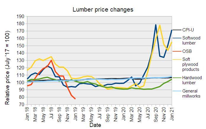 lumber price increase