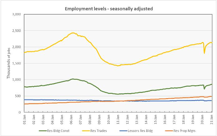 apartment jobs market