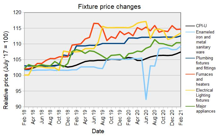 fixture prices