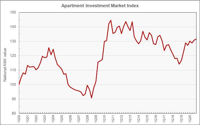 apartment investment environment