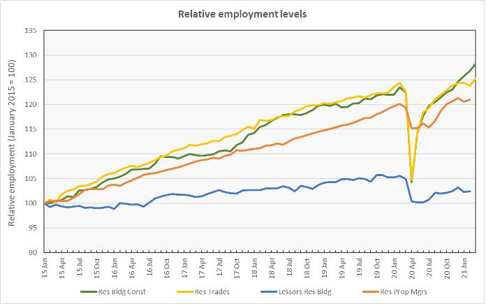 relative employment growth