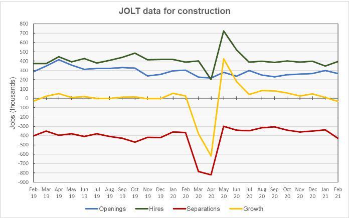 JOLT report construction jobs