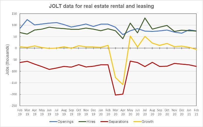 JOLT report real estate jobs