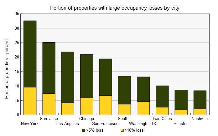 occupancy loss