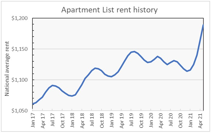 rent growth history