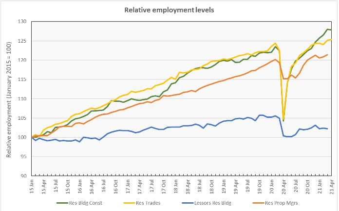 employment growth numbers