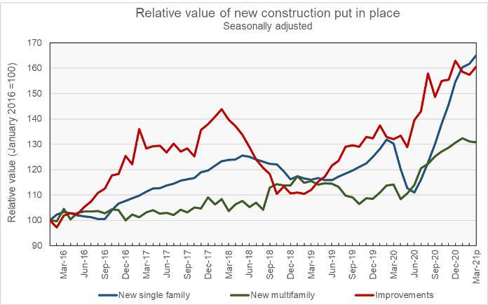 relative residential construction spending