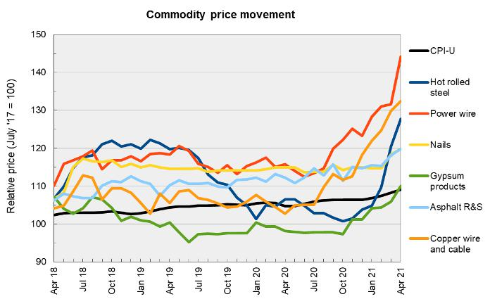 construction materials prices commodities