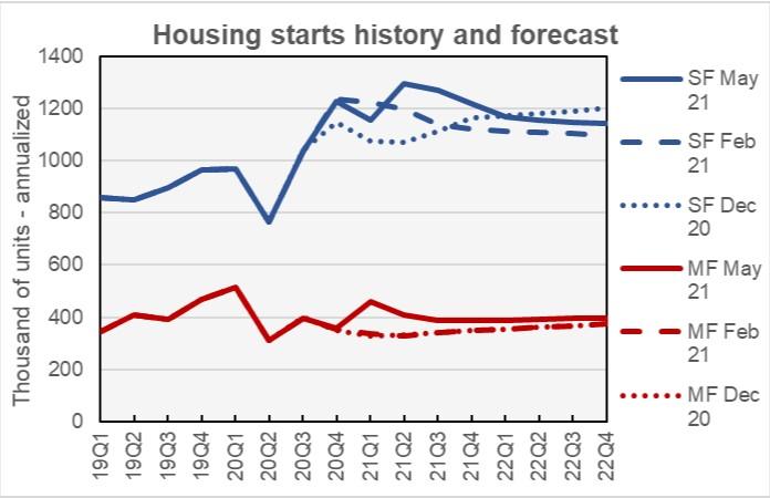 housing starts forecast