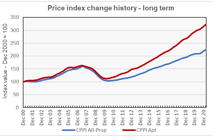 apartment price growth