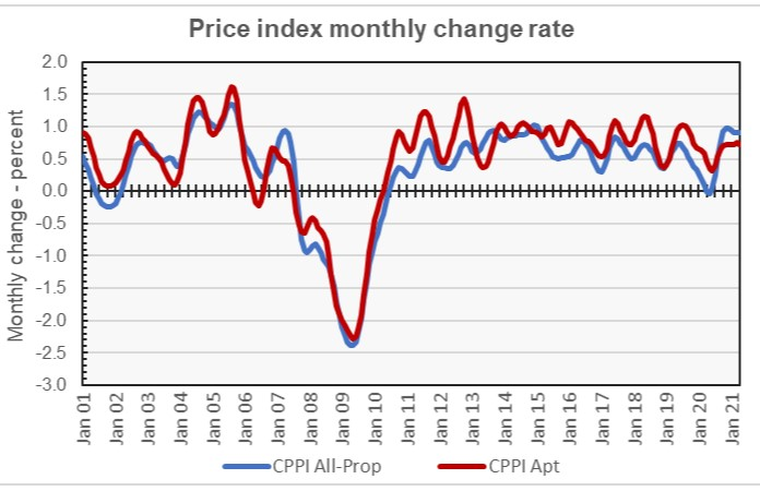 apartment price growth - monthly