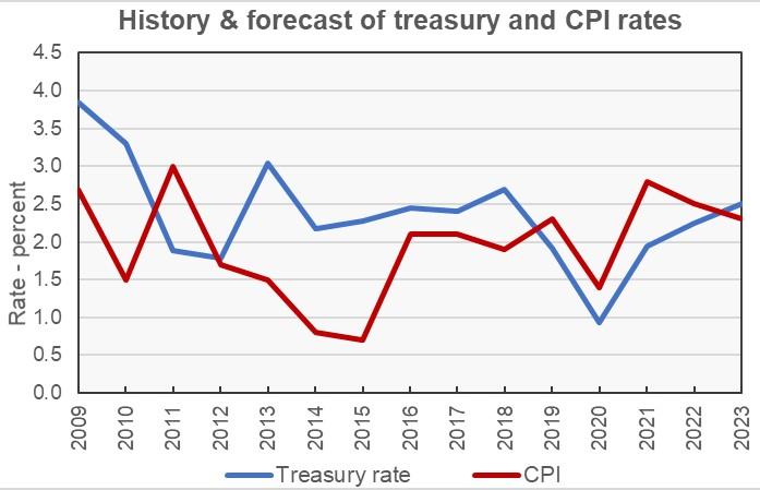 uli economic forecast