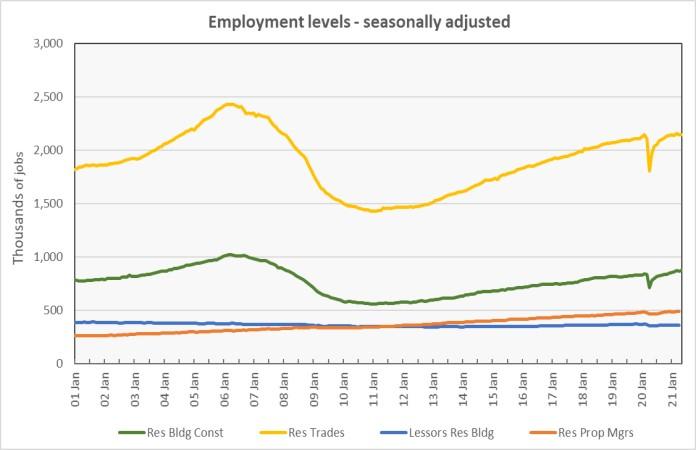 multifamily jobs employment