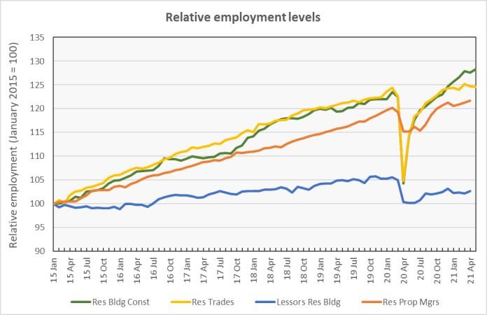 multifamily jobs relative employment