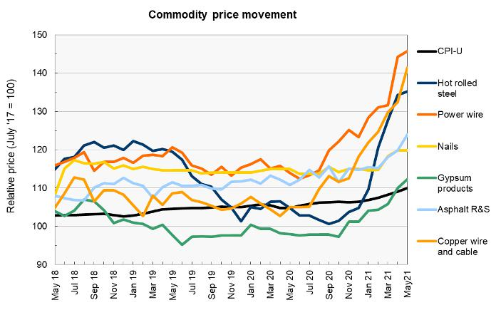 construction material prices