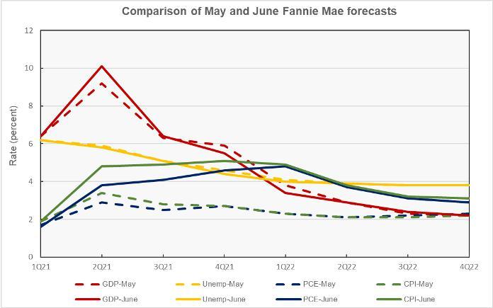 Fannie Mae inflation forecast