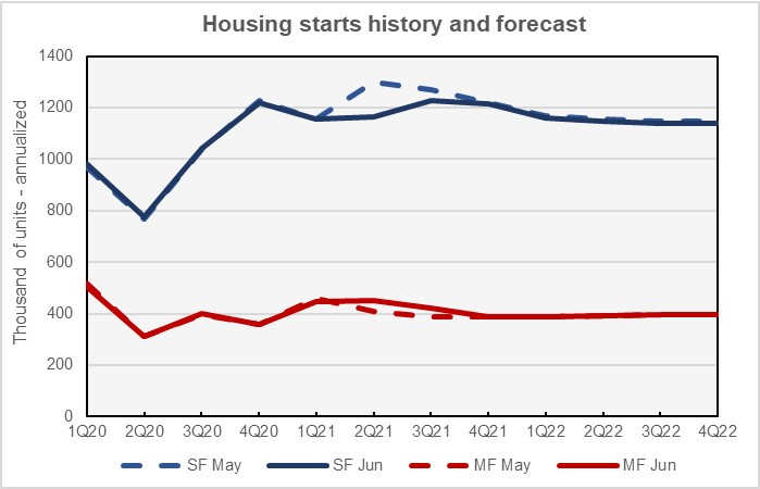 Fannie Mae housing forecast