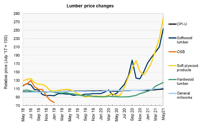 construction materials prices lumber prices