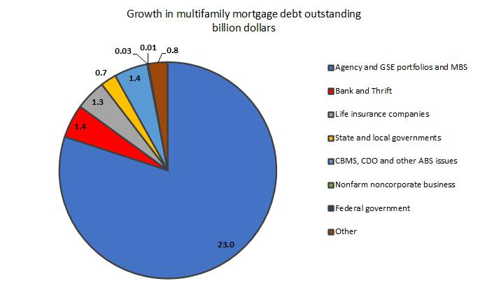 multifamily mortgage debt growth