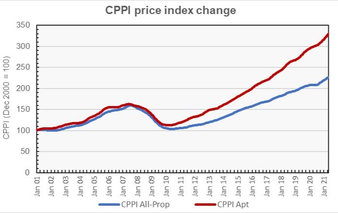 multifamily property price index