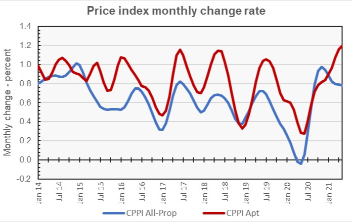 multifamily property price growth rate