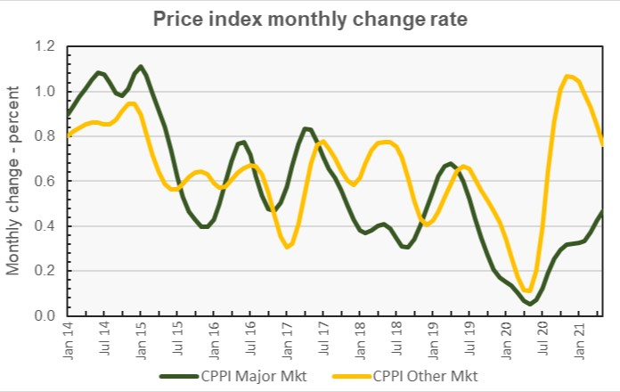 commercial property price growth rate