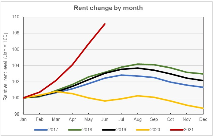 rent growth by month