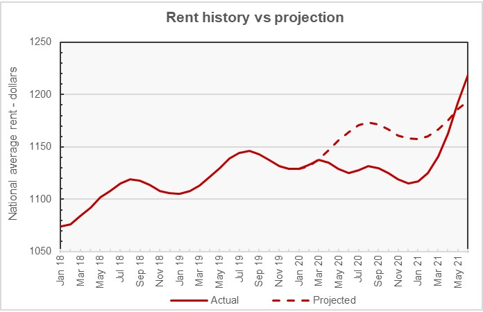 rent growth projection