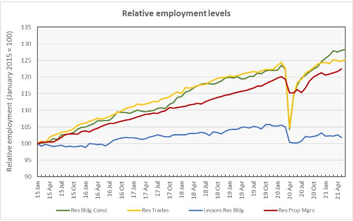 multifamily jobs market