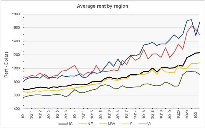 rent by region