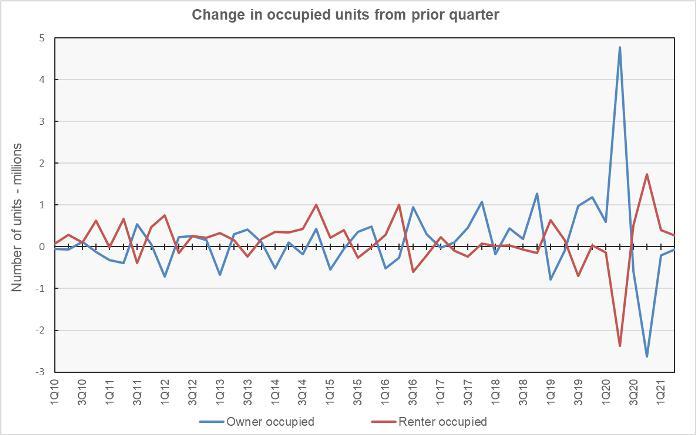 ownership rate renter rate
