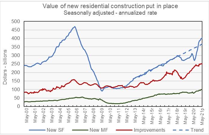 residential construction spending LT