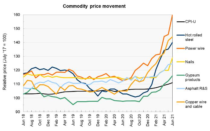 construction materials prices