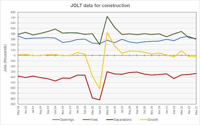 construction job openings