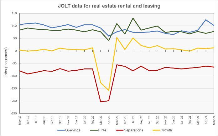 real estate job openings